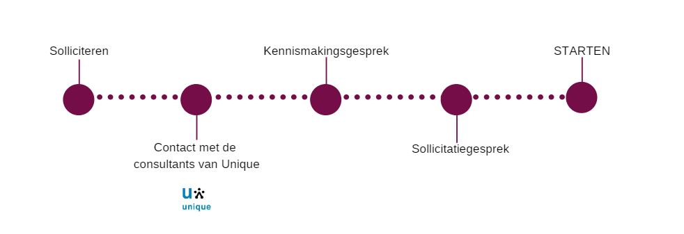 Solliciteren procedure kpmg